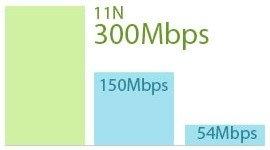 سرعة لاسلكية تصل إلى 300 ميجابايت بالثانية