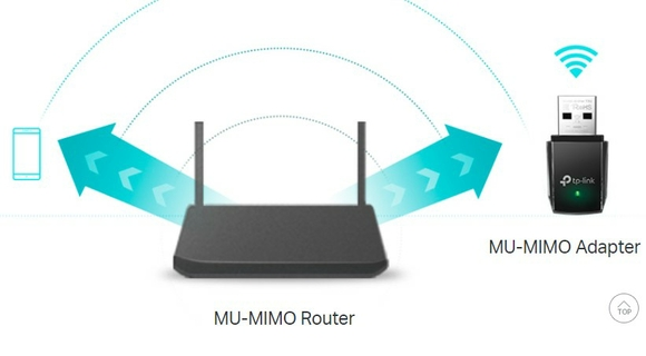 Boosted Throughput with MU-MIMO