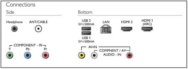 Two HDMI inputs and Easylink for integrated connectivity