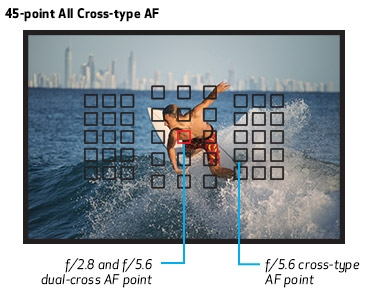 45-point All Cross-Type AF System