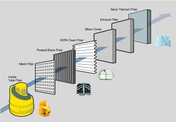 7-Stage Filtration System