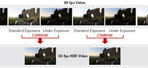 Express Your Creativity with HDR Movie