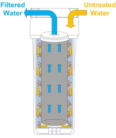 Importance Of Water Filter Cartridge