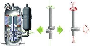 Uses Rotary Compressor