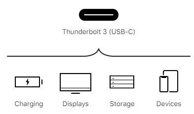 Thunderbolt 3: One For All, All In One.