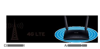 مشاركة شبكة 4G LTE الخاصة بك