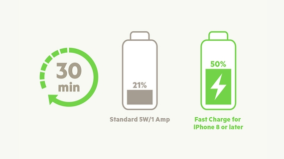 CHARGE 0-50% IN 30 MINUTES