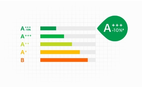 A+++-10% Energy Efficiency