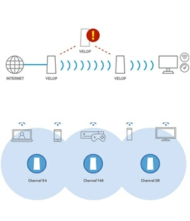 Mesh WiFi That Learns From You