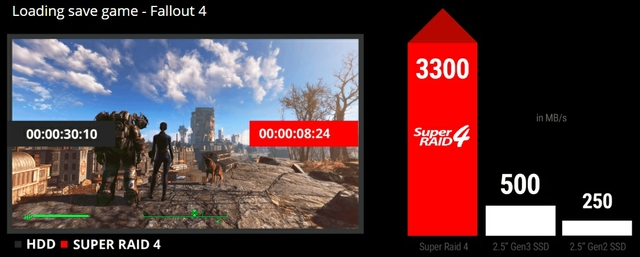 Load Games In Seconds With Super Raid 4