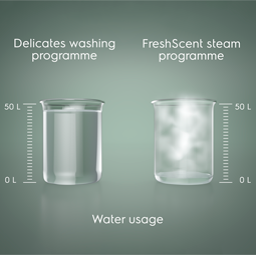 Fresh clothes with less water used, the possibility to add scent for a fresh smell