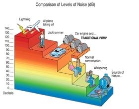 43 DB Noise Level
